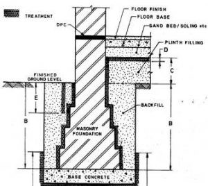 Treatment Of Floor And Wall Junctions
